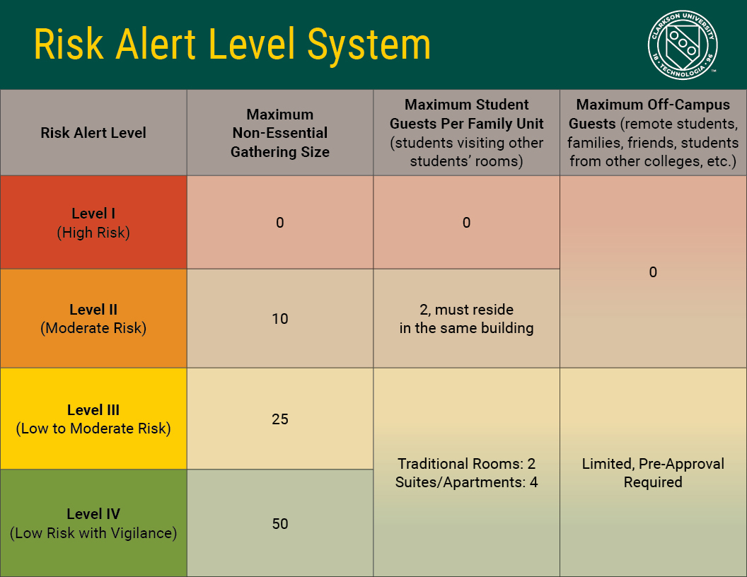 Click on the image to go more information on Risk Alert Levels & Gathering Policies.