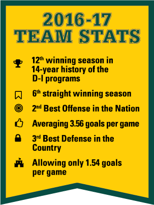2016-17 Team Stats, 12th winning season in 14-year history of the D-1 programs, 6th straight winning season, 2nd Best Offense in the Nation, Averaging 3.56goals per game, 3rd Best Defense in the Country, Allowing only 1.54 goals per game.
