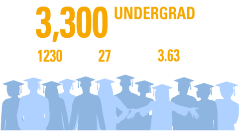 3,300 undergraduate students with an average sat of 1230, ACT Composition score of 27 and average GPA of 3.63