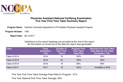 NCCPA Physician Assistant National Certifying Examination Five Year First Time Taker Summary Report