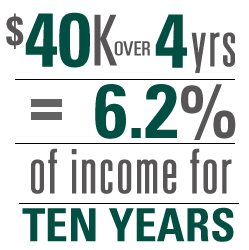 $40k over 4 years means 6.2% of income for 10 years