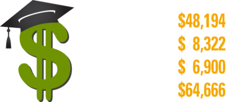 Clarkson Univeristy Ungergrad Fees, Tuition & Fees $48,194, Housing (2 Persons) $8,322, Meals $6,900, Total Fixed Costs $64,666