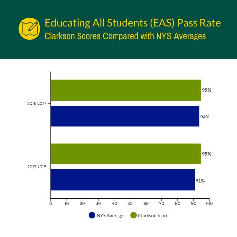Educating All Students (EAS) Pass Rate
