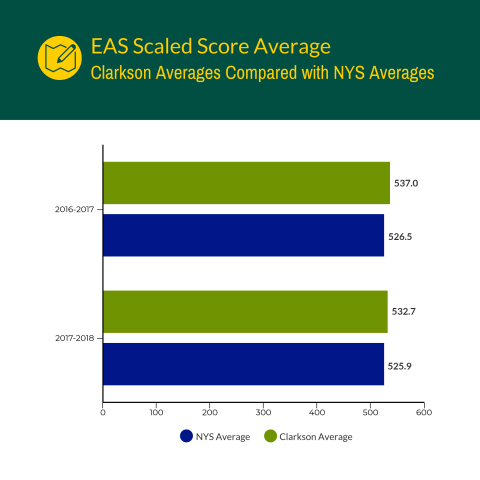 Educating All Students (EAS) Scaled Scores