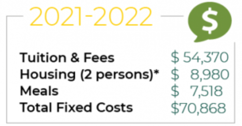 Clarkson Costs for 2021-2022