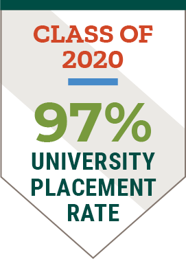 Clarkson Class of 2020 97 percent employment